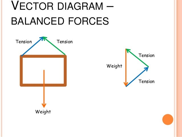 diagrams and friction rh slideshare net force vector diagrams worksheet answers vector force diagram aircraft