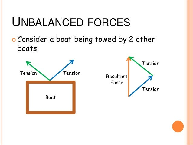 diagrams and friction rh slideshare net Examples of Force Unbalanced Force with Newton's