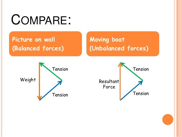 diagrams and friction rh slideshare net Balanced Forces Illustration Four Forces Balanced On an Object