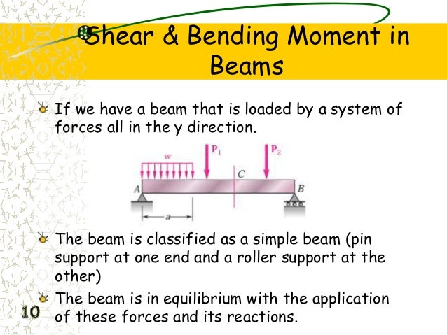 shear force acting on beams Unit m43 statics of beams readings resultant forces acting on cut face of beam r_ of positive conventions for beam internal forces + s makes beam shear down.