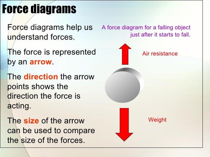 forces basics rh slideshare net diagram of forces inside a psv diagrams of forces in flight in helicopters