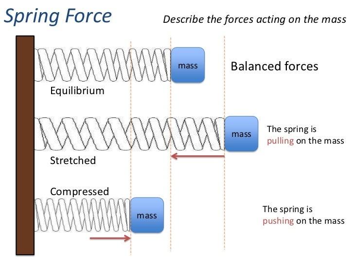 forces changes in motion. Black Bedroom Furniture Sets. Home Design Ideas
