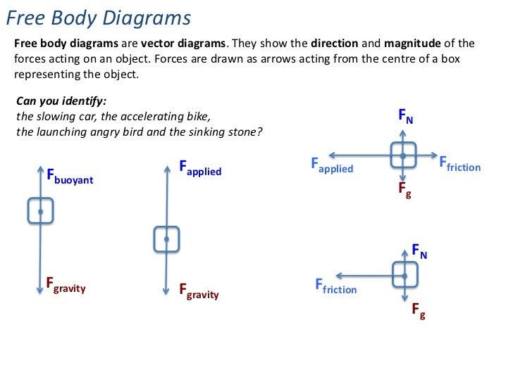 magnetic force free body diagram wiring diagramforces \\u0026 changes in motion magnetic force free body diagram