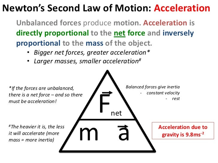 newton's second law and acceleration due College preparatory program • saudi aramco newton's second law newton's second law acceleration vector and force of gravity due to the earth is.