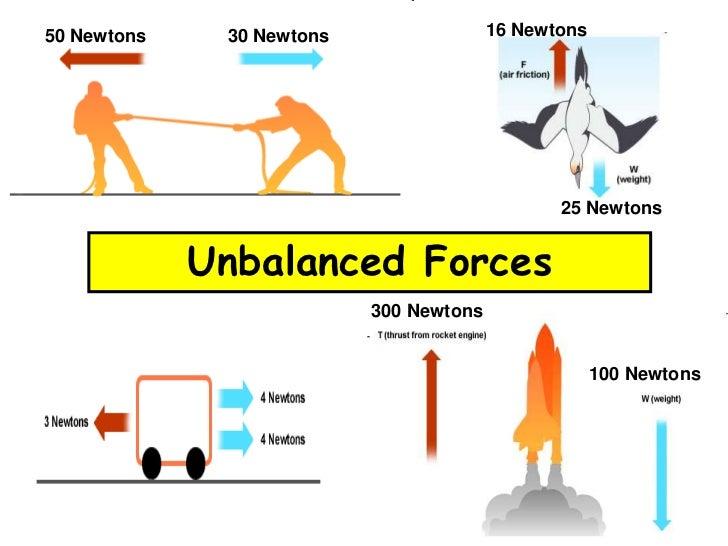 forces presentation rh slideshare net diagram of forces acting on an object diagram of force field analysis