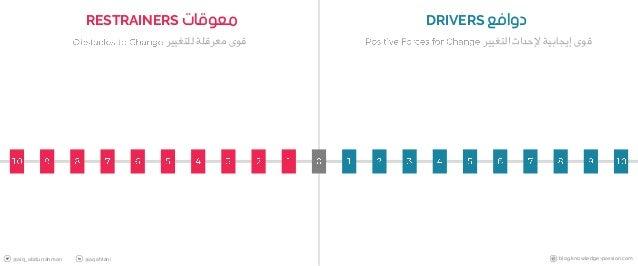 معوقاتRESTRAINERS دوافعDRIVERS التغيير إلحداث إيجابية قوىللتغيير معرقلة قوى @alq_abdurrahman @aqahtani b...