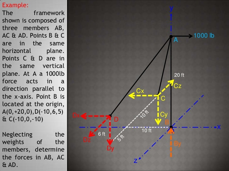 Example:<br />The framework shown is composed of three members AB, AC & AD. Points B & C are in the same horizontal plane....