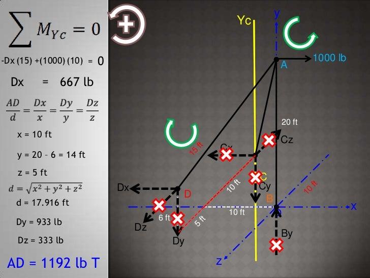 y<br />Yc<br />1000 lb<br />0<br />(10)<br />(15)<br />-Dx<br />+(1000)<br />=<br />A<br />=<br />Dx<br />667 lb<br />20 f...
