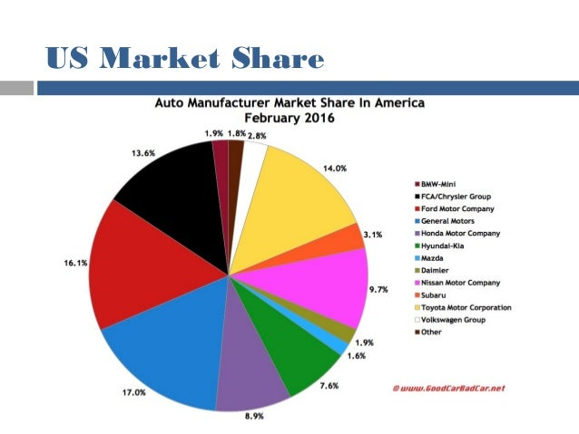 Strategic Management Amp Competitiveness Of Ford Motor Company