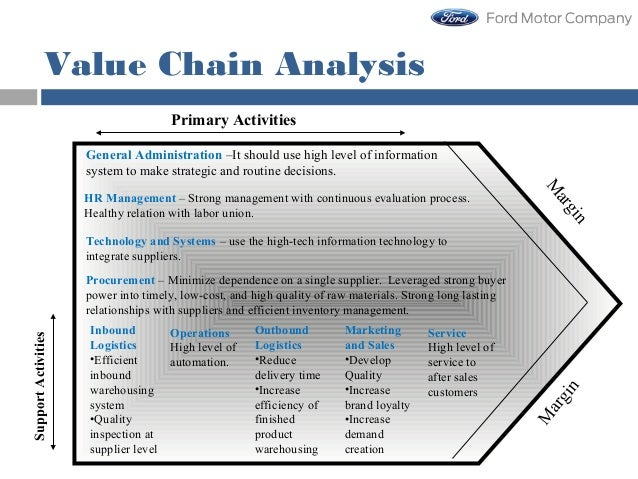 ford motors strategy leadership and strategic change Accelerating change: an automotive leadership wake more than threequarters of senior executives surveyed believe their company does not have a clearly defined talent strategy that supports the strategic objectives of the business and is articulated in a vice president of ford motor co.