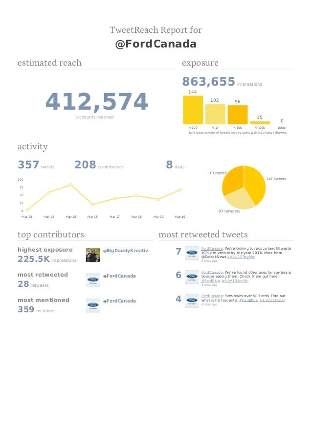 TweetReach Report for                                                  @FordCanadaestimated reach                         ...