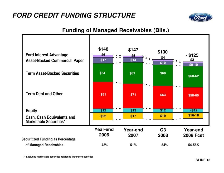 ford liquidity Cash flow from operations capital expenditures free cash flow 53666 16597 37069  cash flow from operations - capital expenditures = free  ford liquidity.