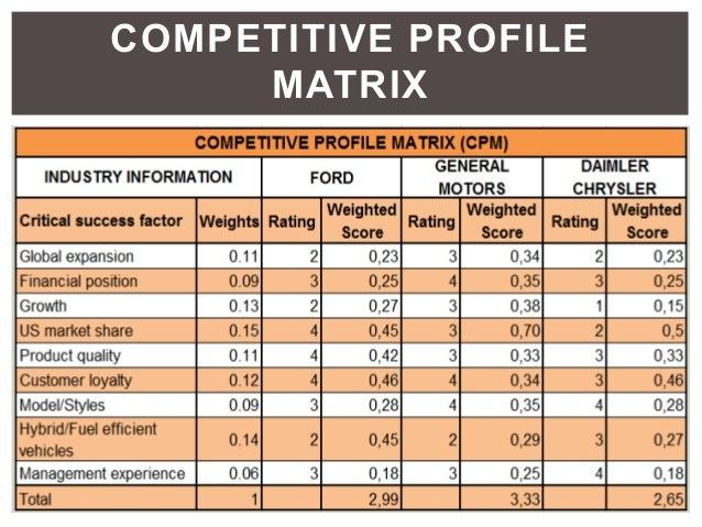 Ford motor company for Toyota motor company profile