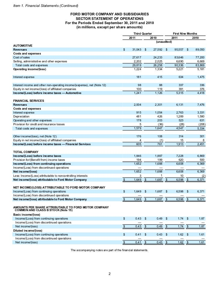 Ford motor company balance sheet for Ford motor company financials
