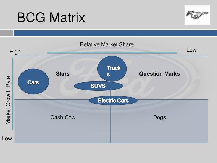 SWOT analysis of General Motors