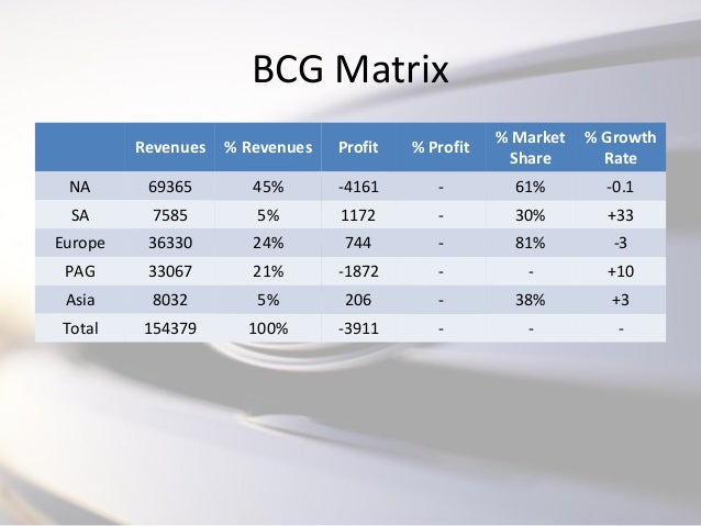 ford bcg matrix In 1950, toyoda visited a ford plant in dearborn, michigan in the time since   the boston consulting group (bcg) business strategy matrix the matrix gives.