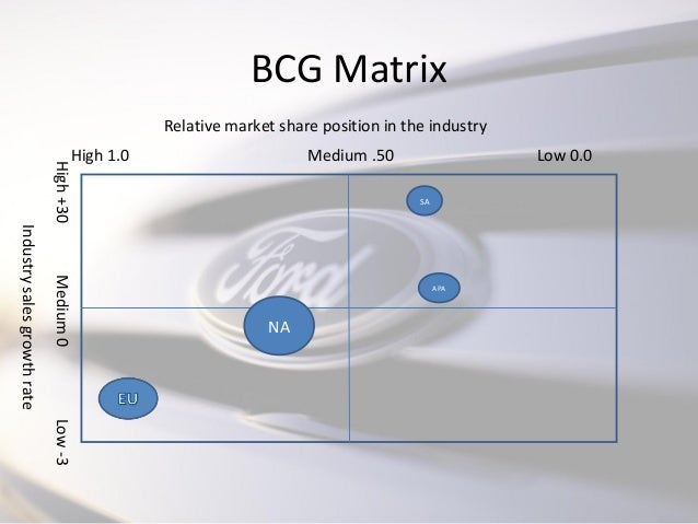 ford bcg matrix The ge/mckinsey matrix was developed jointly by mckinsey and general electric in the early 1970s as a derivation of the bcg matrix ge, by that time, had approximately 150 different business units and was disappointed with the profits derived from its investments this raised internal concerns about the.