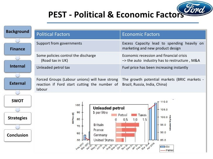 pest analysis for ford motor company 20 pestel analysis for strategic purposes ford motor company must  understand the changes that have taken place in middle east business  environment.