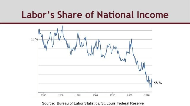 Labor's Share of National Income Source: Bureau of Labor Statistics, St. Louis Federal Reserve