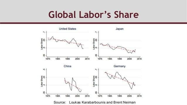 Global Labor's Share Source: Loukas Karabarbounis and Brent Neiman