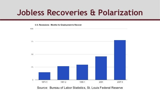 Jobless Recoveries & Polarization Source: Bureau of Labor Statistics, St. Louis Federal Reserve