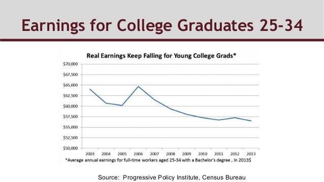 Earnings for College Graduates 25-34 Source: Progressive Policy Institute, Census Bureau