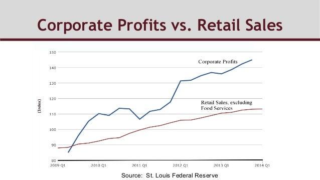 Corporate Profits vs. Retail Sales Source: St. Louis Federal Reserve