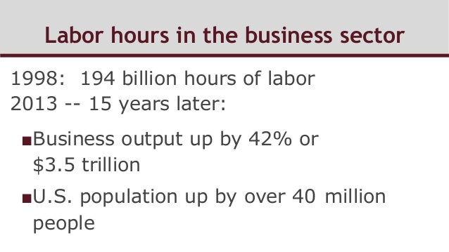 Labor hours in the business sector 1998: 194 billion hours of labor 2013 -- 15 years later: ■Business output up by 42% or...