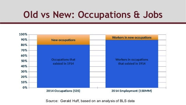 Old vs New: Occupations & Jobs Source: Gerald Huff, based on an analysis of BLS data