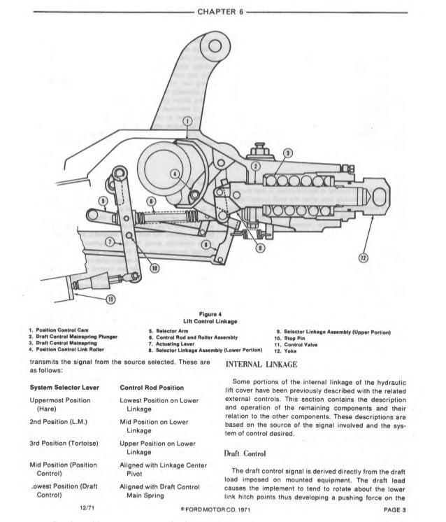 Manual Reparacion Ford tractor 2000-7000_1965-1975