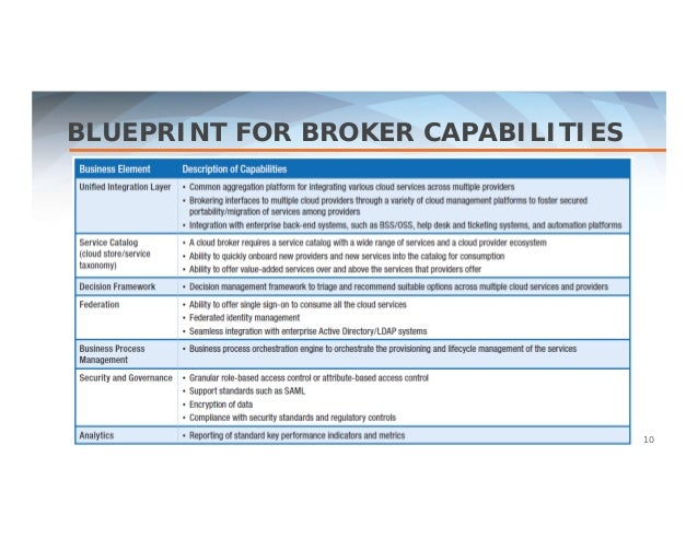 a multi obs framework for cloud brokerage services Placement assessment framework to help identify migration candidates helping organizations conduct large scale cloud migration multi-speed it allows delivery of it services at varying speeds as needed by end-users thereby enabling it to be a broker of services phase 4: multi speed it.