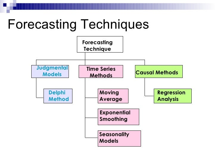 qualitative forecasting techniques Qualitative forecasting methods 1 informed opinion and judgment: - subjective opinion of one or more individuals - accuracy of the forecast depends on the individuals.