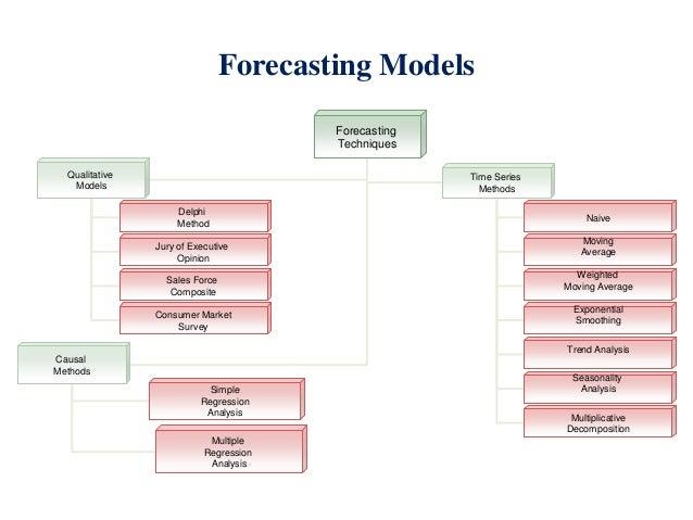 Use Forecasting Basics to Predict Future Conditions