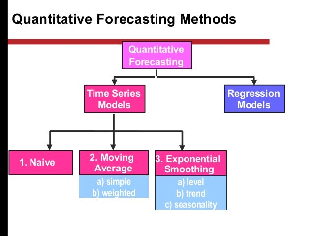 forecast error time series models tracking Two widely used methods of forecast control are a tracking signal the error time series allows us to study many of its statistical properties for the basic idea behind self-projecting time series forecasting models is to find a mathematical formula that will approximately generate the.