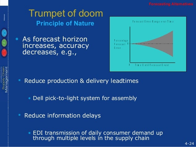 Forecasting 08