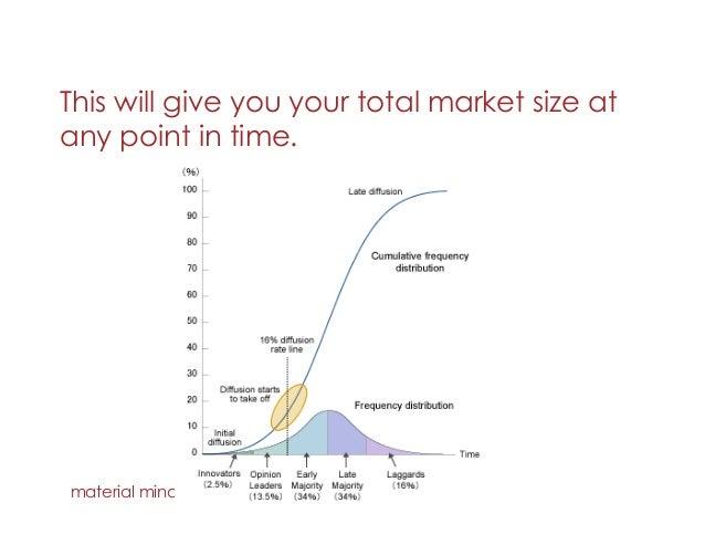how to forecast ad revenue titan interactive