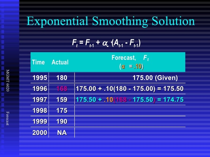Forecasting slides 40 exponential smoothing solution time actual forecast fandeluxe Gallery