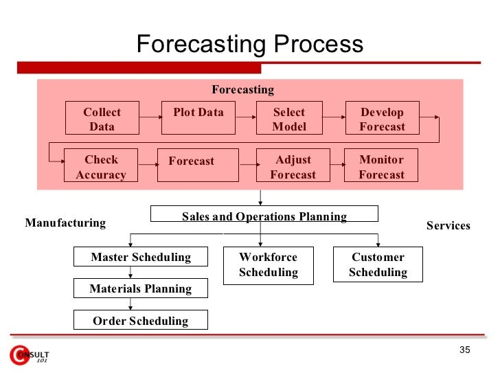 types of forecasting A daily weather forecast involves the work of thousands of observers and meteorologists all over the world, and the work of thousands of machines.