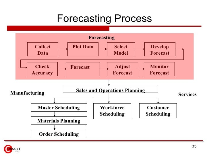 forecasting models Forecasting should be a regular part of your process—not something you do once, or once a year but how do you know if your forecast is reliable.