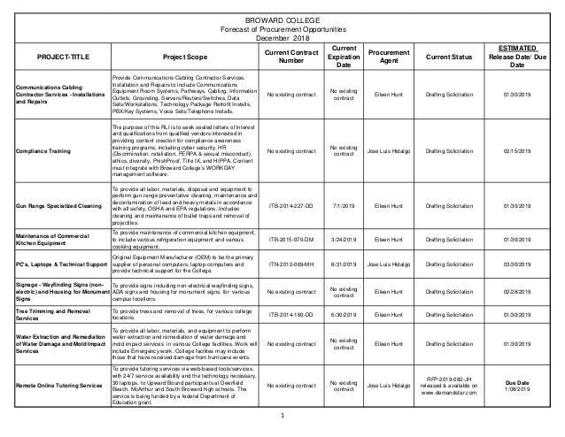 1 PROJECT-TITLE Project Scope Current Contract Number Current Expiration Date Procurement Agent Current Status ESTIMATED R...