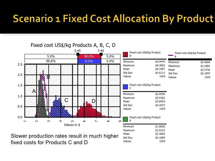 $0.1899 Values 1000 Fixed cost US$/kg Product  B Minimum $2.0664 Maximum $3.1881 Mean $2.5700 Std Dev $0.1997 Values 1000 ...