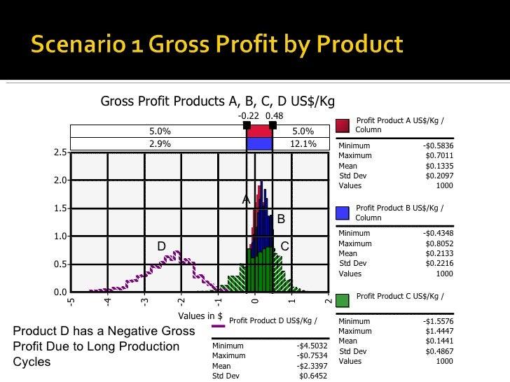 Minimum -$1.5576 Maximum $1.4447 Mean $0.1441 Std Dev $0.4867 Values 1000 Profit Product D US$/Kg /  Minimum -$4.5032 Maxi...