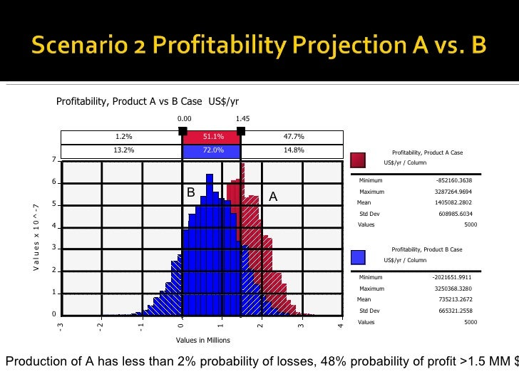 Production of A has less than 2% probability of losses, 48% probability of profit >1.5 MM $ A B 1.2% 51.1% 47.7% 13.2% 72....