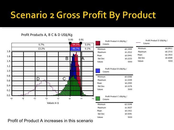 Values in $ 0.0 0.2 0.4 0.6 0.8 1.0 1.2 1.4 1.6 1.8 Profit Products A, B C & D US$/Kg  Profit Product A US$/Kg /  Column M...