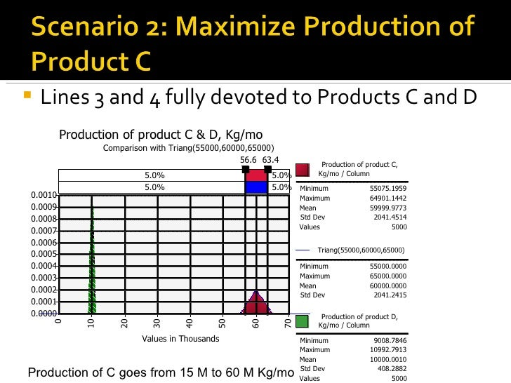 <ul><li>Lines 3 and 4 fully devoted to Products C and D </li></ul>Production of C goes from 15 M to 60 M Kg/mo 5.0% 5.0% 5...