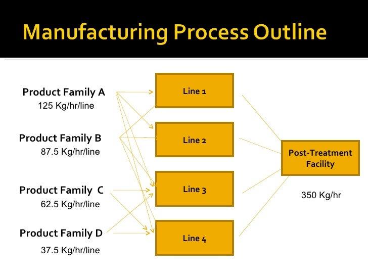 Line 1 Line 2 Line 3 Line 4 Product Family A Product Family B Product Family  C Product Family D Post-Treatment Facility 3...
