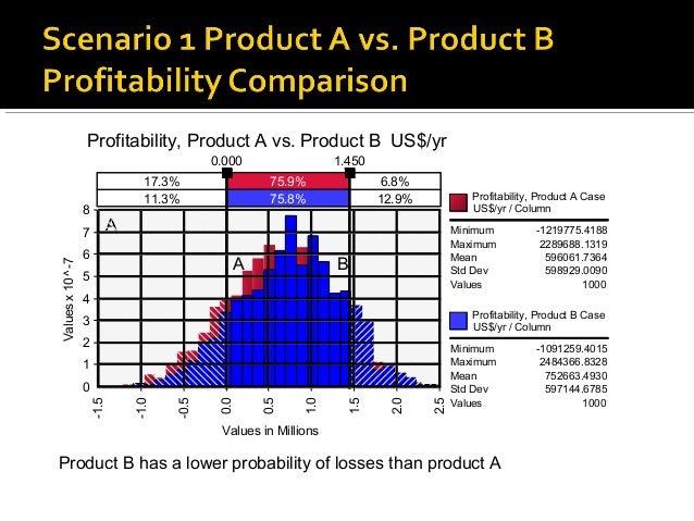 Profitability, Product A vs. Product B US$/yr                                         0.000                 1.450         ...