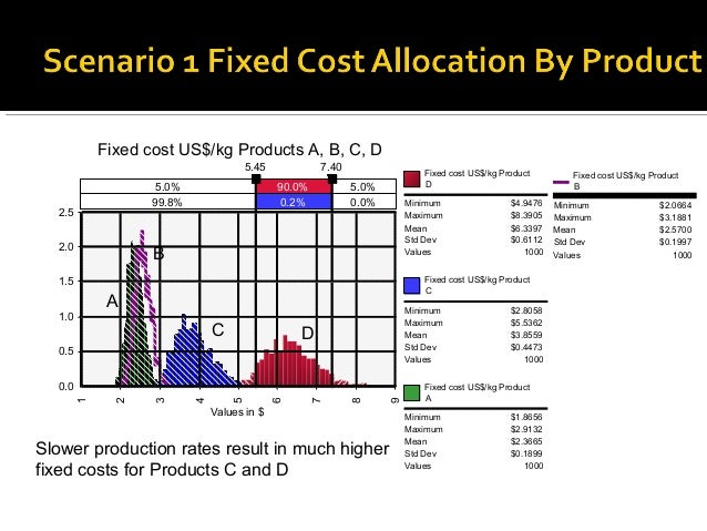 Fixed cost US$/kg Products A, B, C, D                                      5.45           7.40                 Fixed cost ...