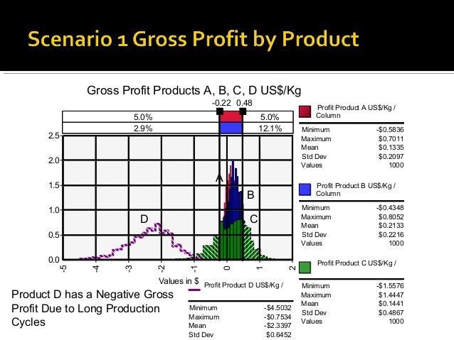 Gross Profit Products A, B, C, D US$/Kg                                            -0.22 0.48                      Profit ...