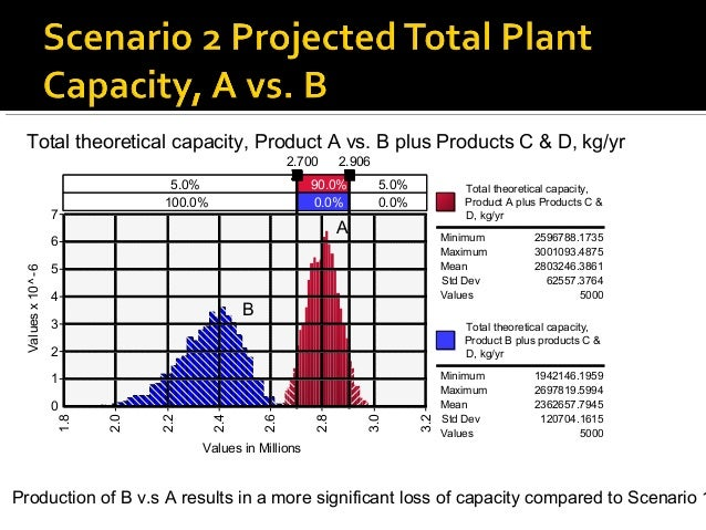 Total theoretical capacity, Product A vs. B plus Products C & D, kg/yr                                                    ...